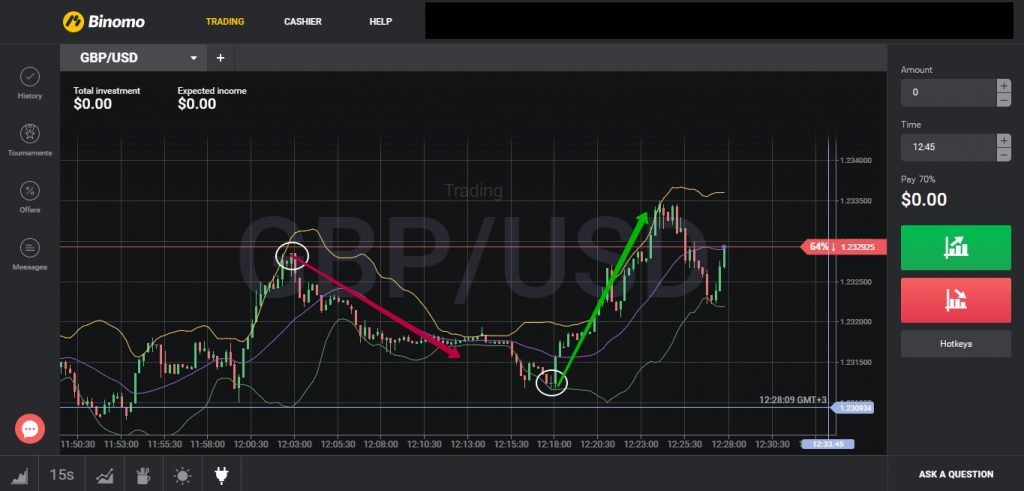 oscillators for binary options trading