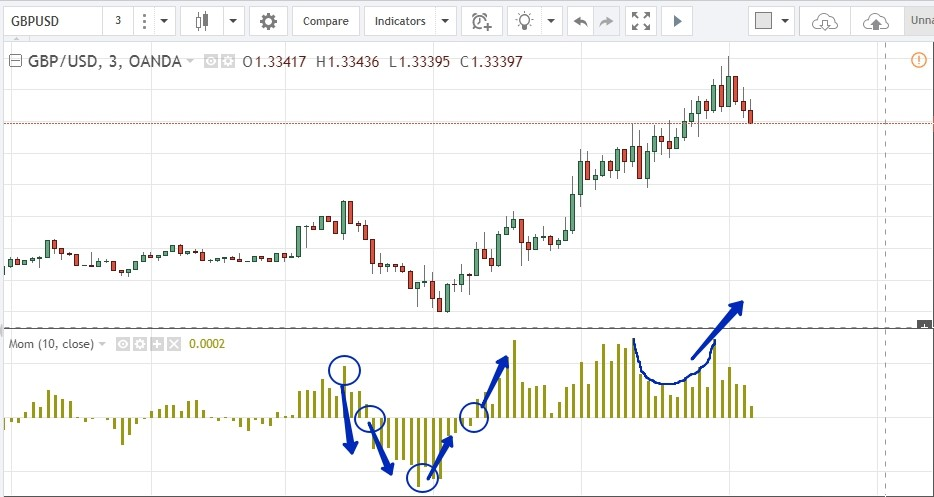 RSI and Momentum oscillators in binary options trading
