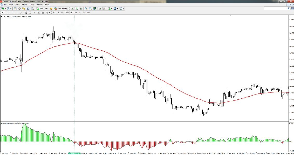 Moving average buy sell vplume