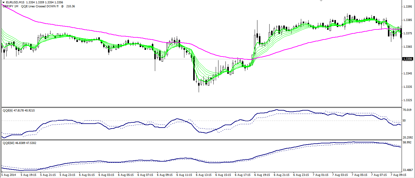 Moving Average (МА) is a simple trading indicator which shows the direction of the trend
