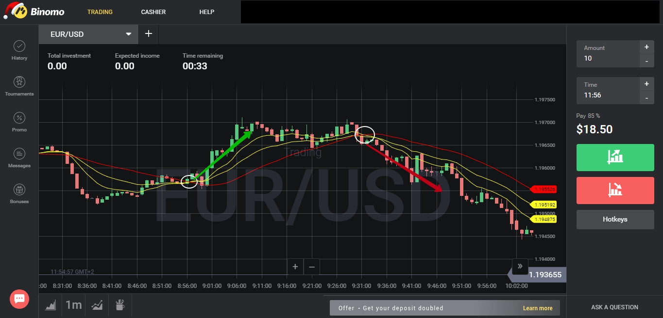 Utilizing the Moving Average with Binary Options
