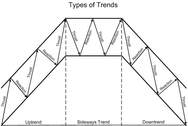 Types of trends
