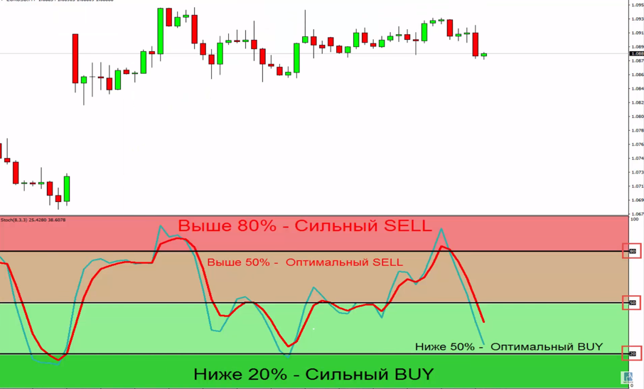 Weltrade: Forex Indicator Stochastic (Stochastic). Signals and Recommendations