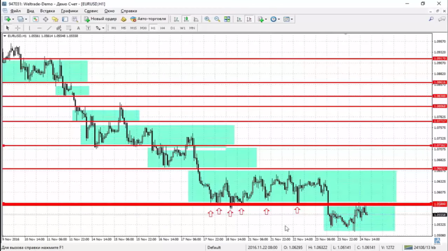 Forex trading levels