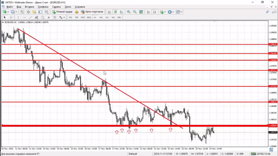 Inclined forex levels