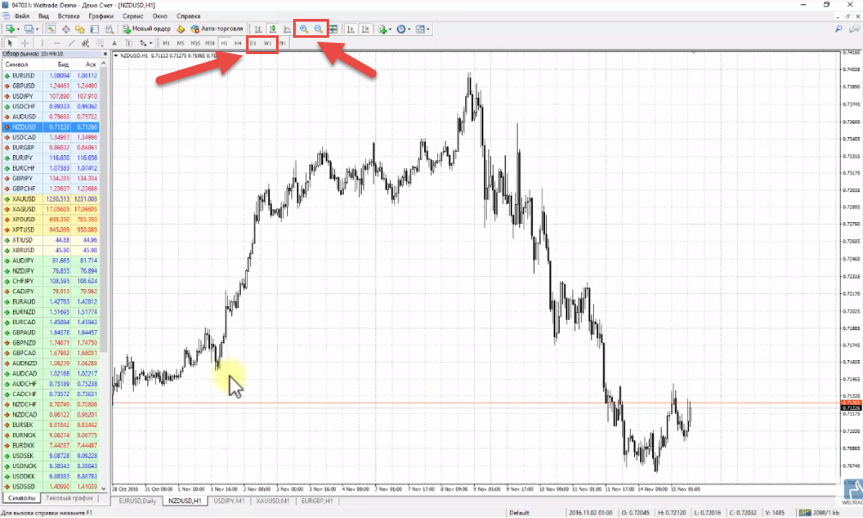 Weltrade: How to conduct levels on Forex