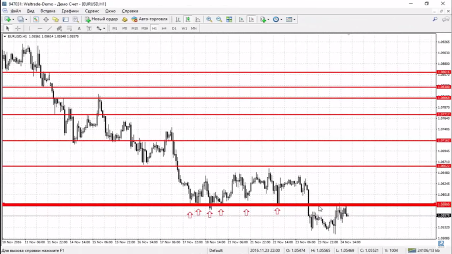 sloping levels forex