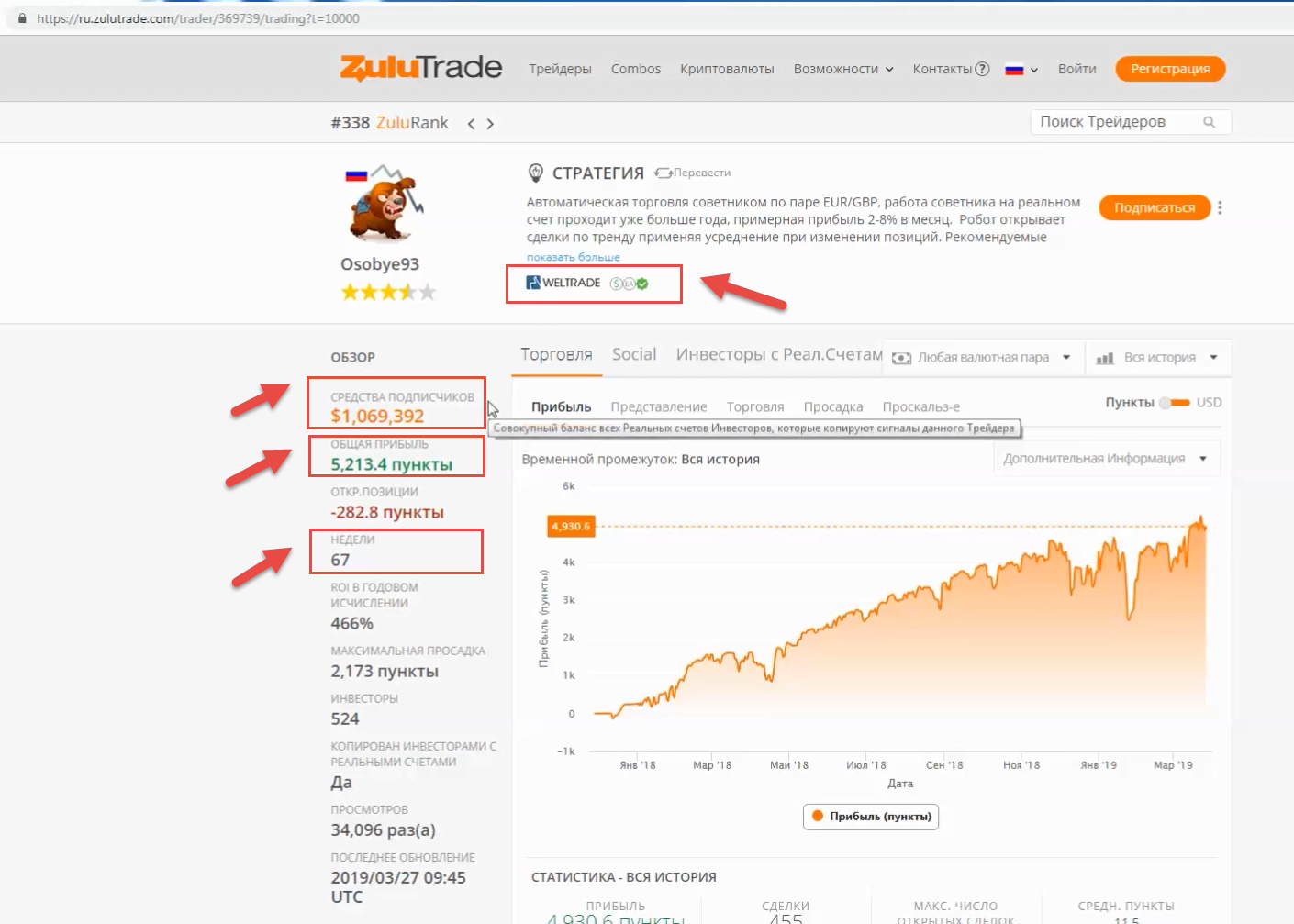 Traders rating on ZuluTrade