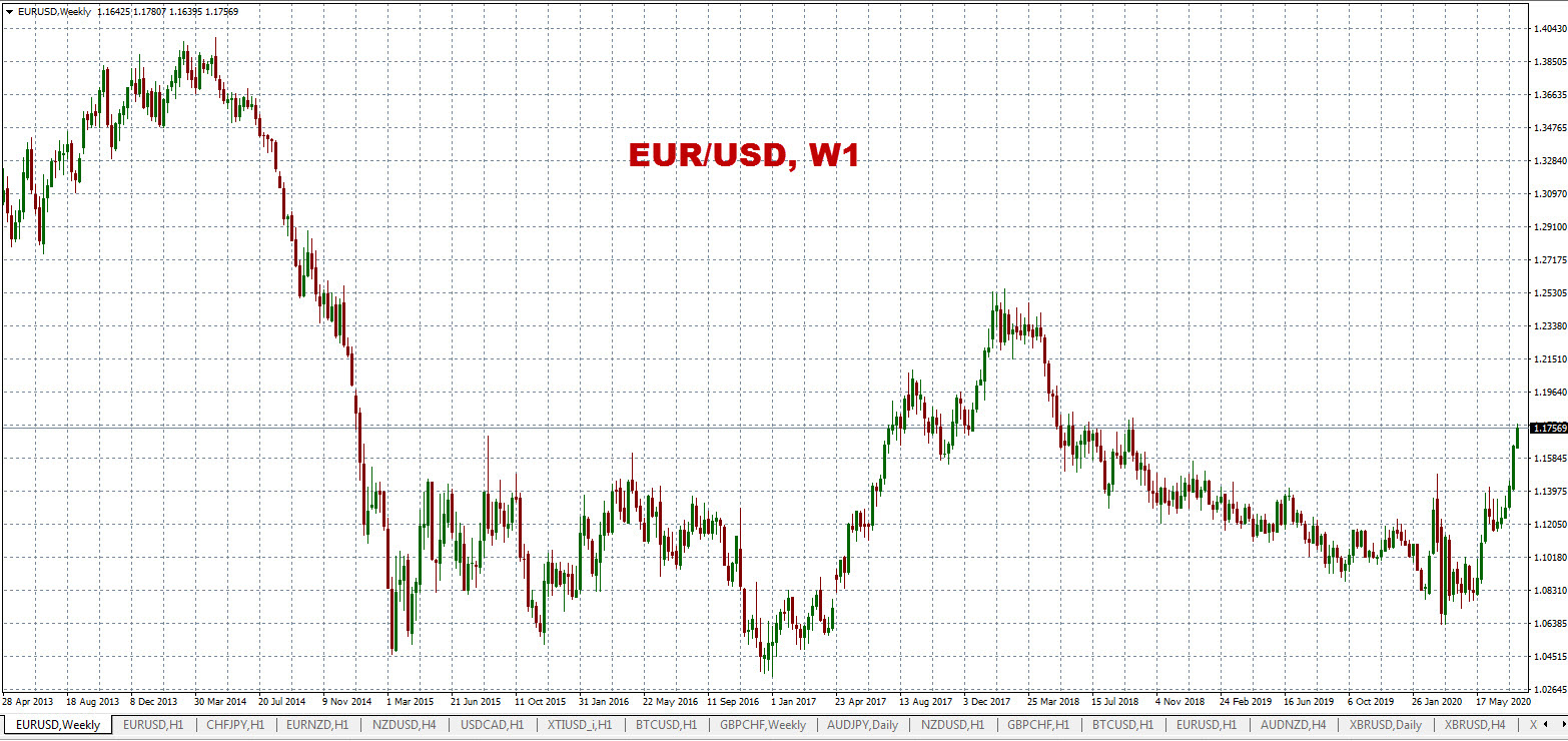 The euro will fall to 1.1.