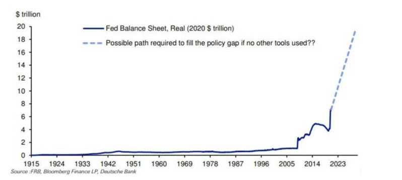The Fed should take a step towards additional incentives, respectively, the federal fund rate is -5%
