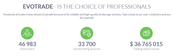 The number of Evotrade users and the amount of capital